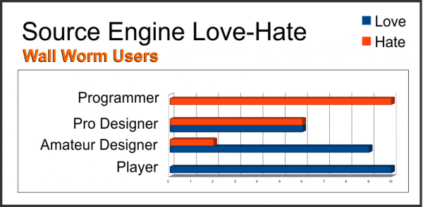 Source Engine Love-Hate Chart with Wall Worm